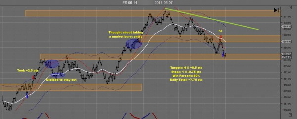 TH Emini Day Trading May 07-B