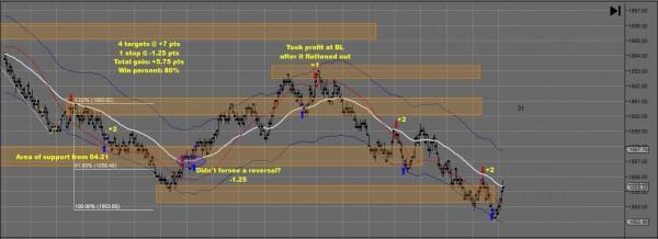 JM Day Trading Result Apr 25