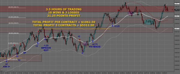 March 26 Day Trading Profits