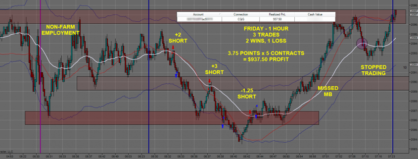 Friday 0605 Emini Day Trading
