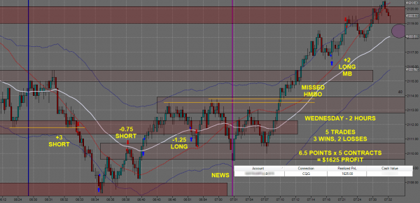 Day Trading Futures 0603