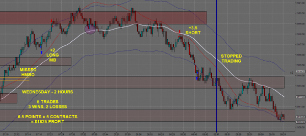 Day Trading Futures 0603-B