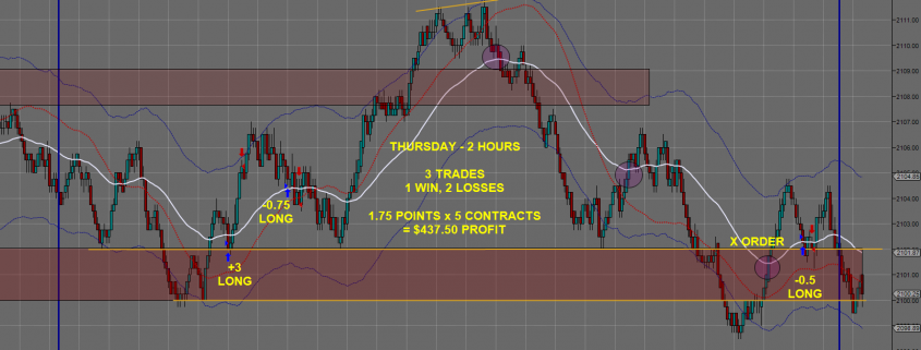 Day Trading Futures 0604