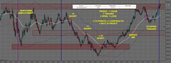 Day Trading Futures 0605