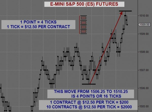 Emini Day Trading Series What Are Emini Sp 500 Futures
