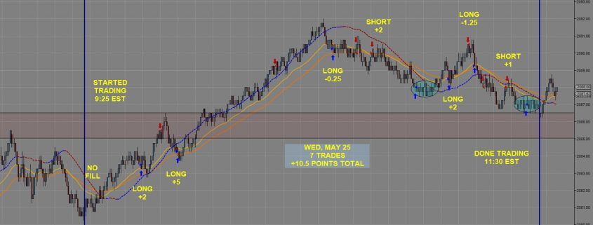 25th of May Emini Day Trading System