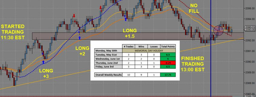 Day Trading Results Ending June 3rd