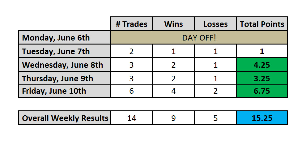 Day Trading Results Ending June 10th