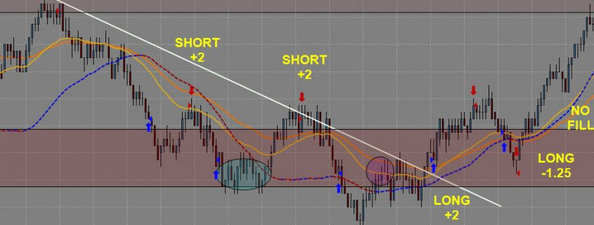 Day Trading Results Featured