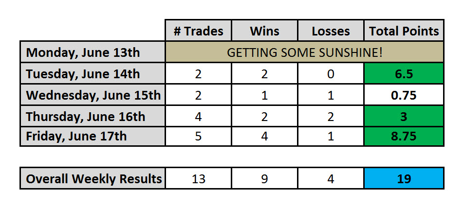 Day Trading Results for Week of June 17th