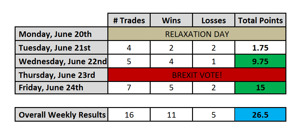 Day Trading Results Week June 24