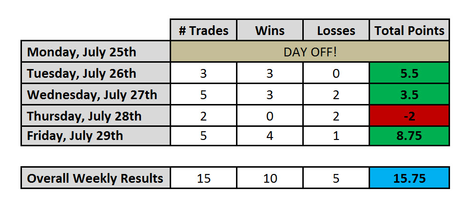 Day Trading Results Ending July 29th