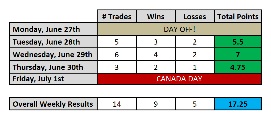 Day Trading Results for Week July 1st