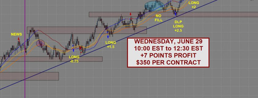 Day Trading Results Week July 1 Featured