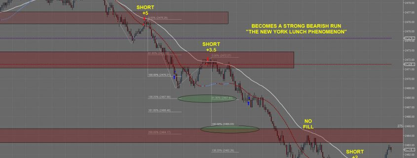 Emini S&P 500 New York Lunch Phenomenon