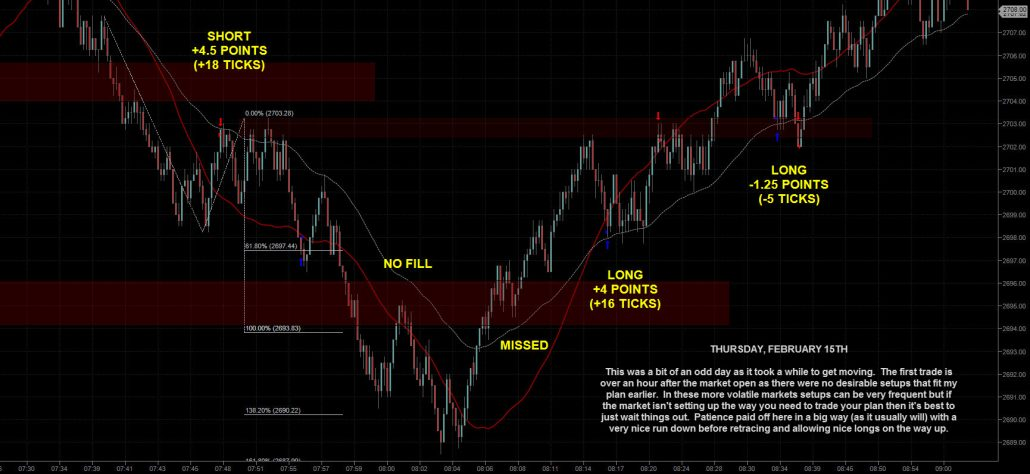Emini Day Trading ES for 15th