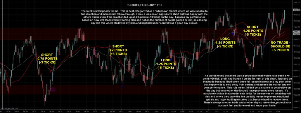 Emini Day Trading ES for 13th
