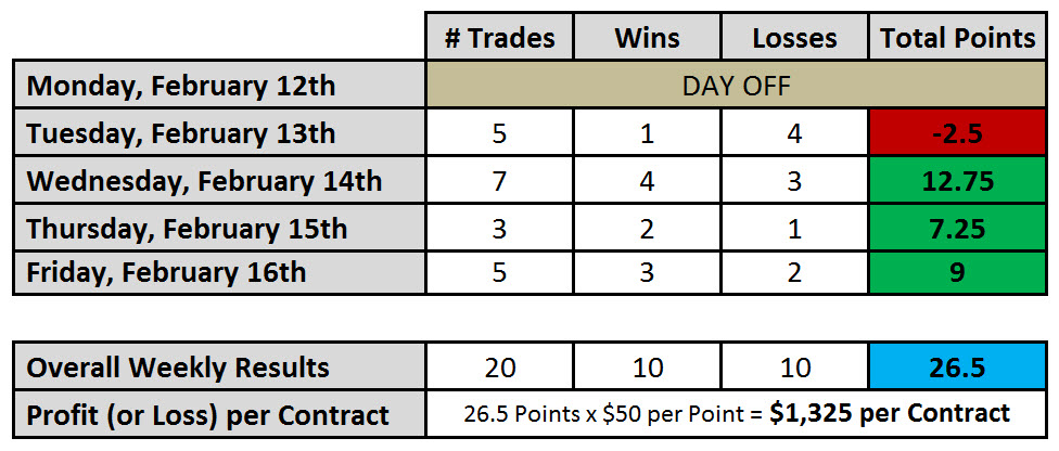Weekly Emini Day Trading Results for Feb 13 to 16