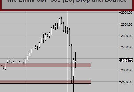The Emini S&P 500 ES Big Drop