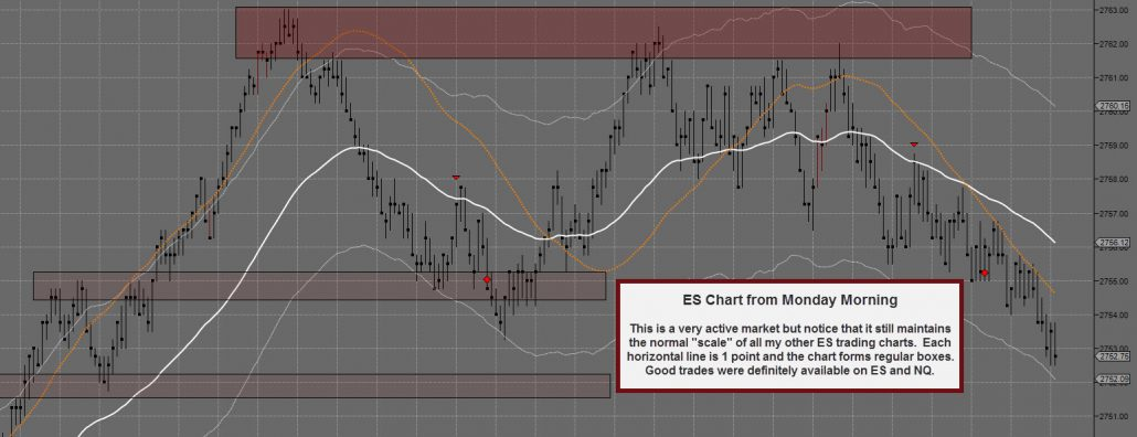 Emini ES Monday Morning Tick Chart