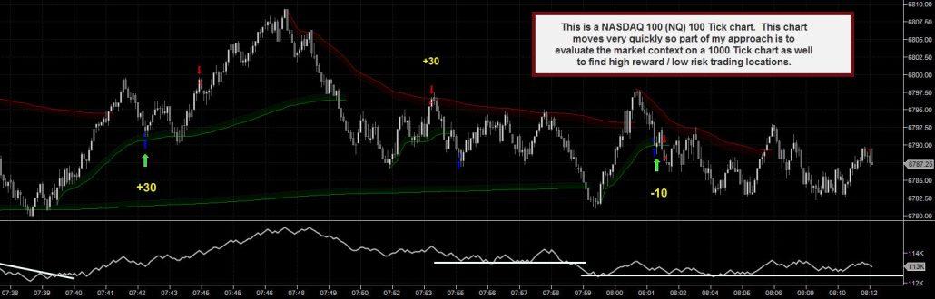 NQ Emini Trading Chart 01